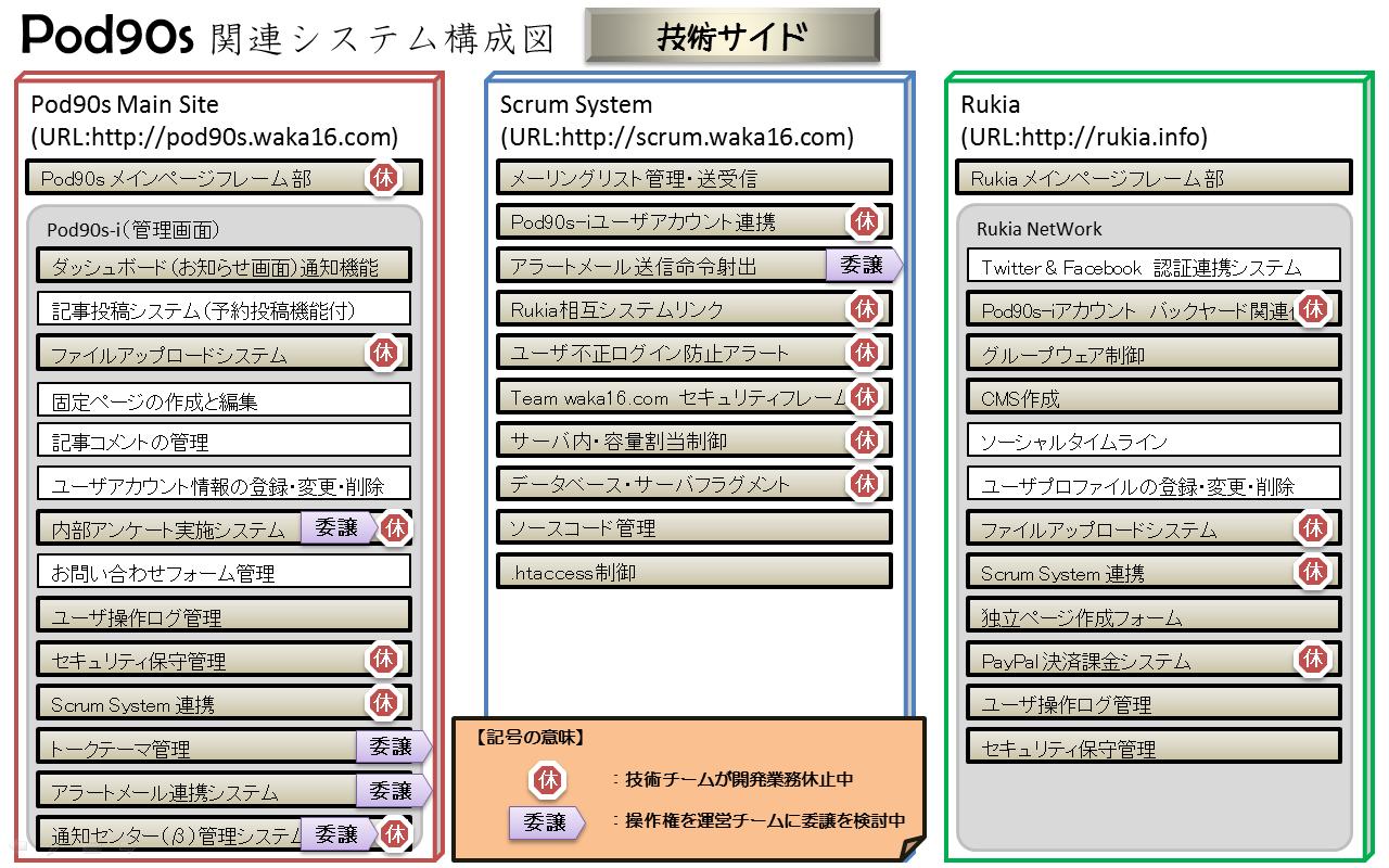 Pod90s システム構成図